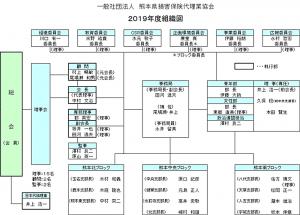 熊本損害保険代理業協会組織図
