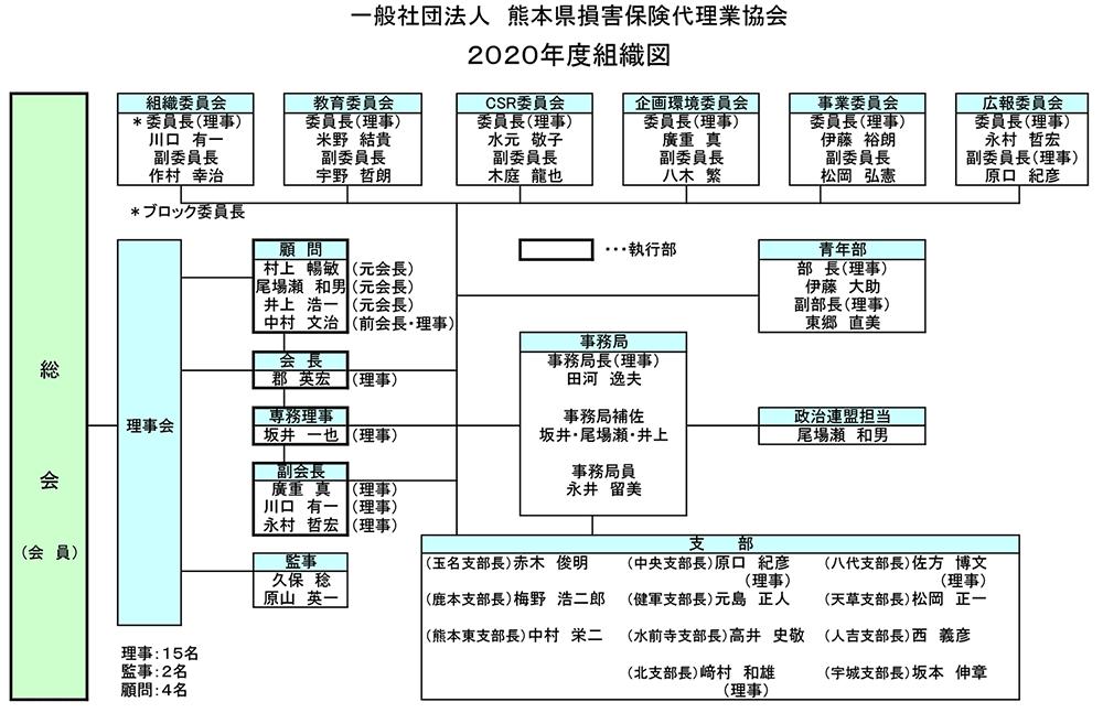 2020年度-熊本県損害保険代理業協会組織図